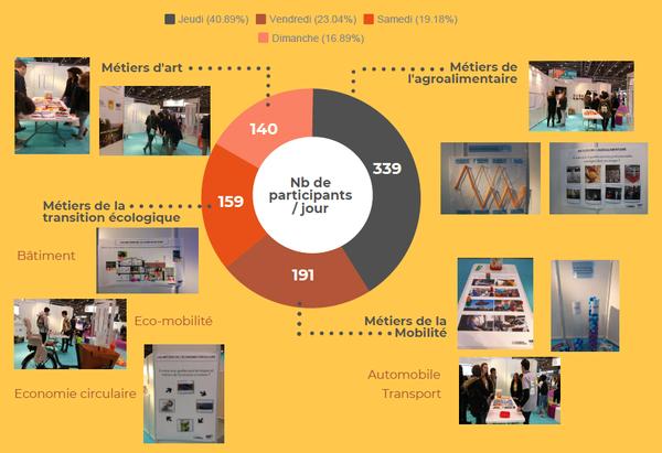 Infolab des métiers 2019